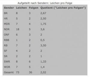 Tatort2013_2_fundwerke_032014
